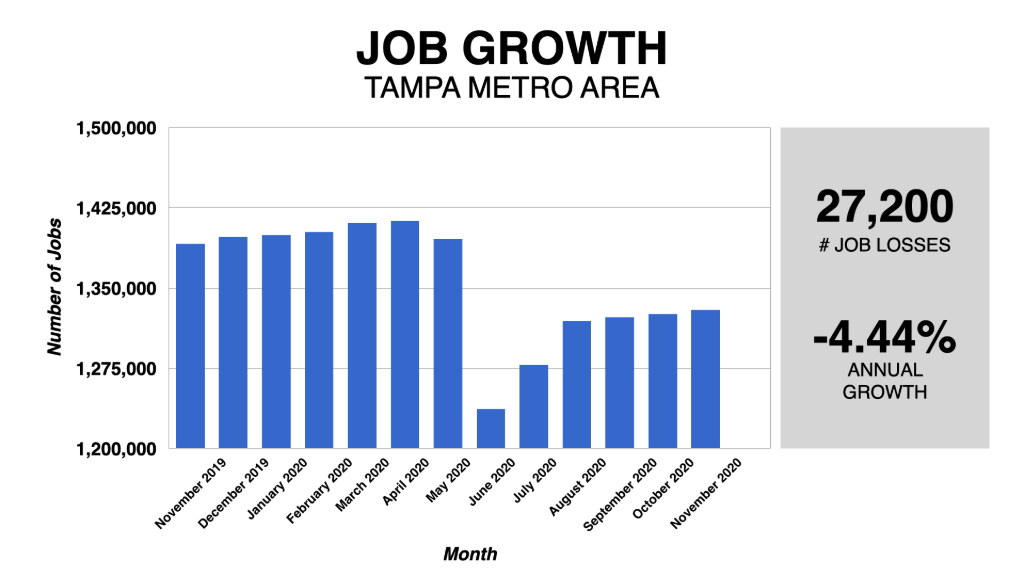 Graph Showing Tampa Job Growth 2019-2020
