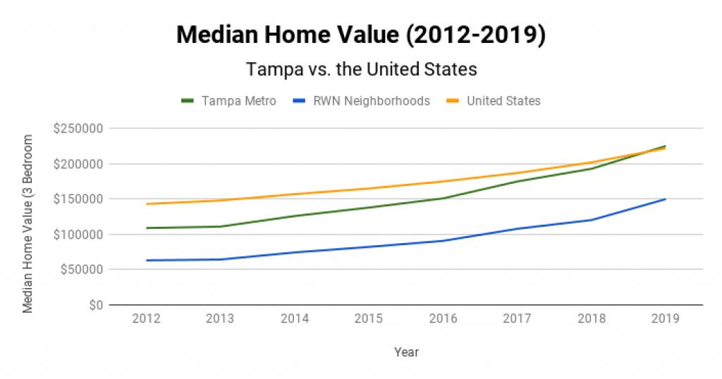 Tampa Real Estate Market Median Home Value 2012-2019