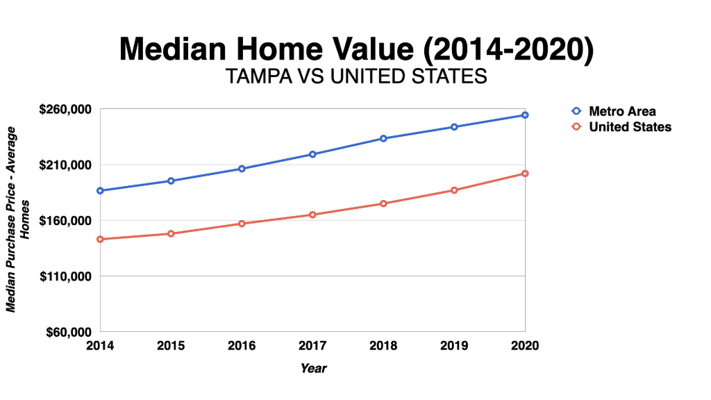 Graph Showing Tampa Median Home Value 2014-2020