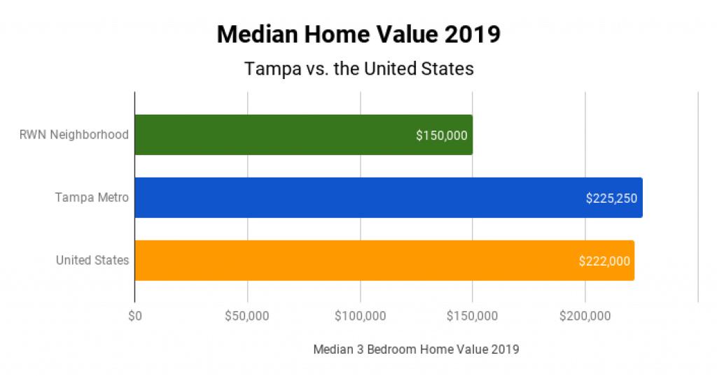 Tampa Real Estate Market Median Home Value 2019