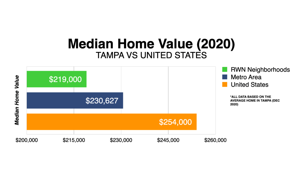 Graph Showing Tampa Median Home Value 2020
