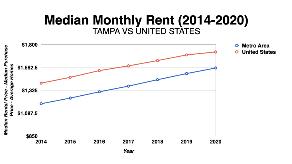 Graph Showing Tampa Median Monthly Rent 2014-2020