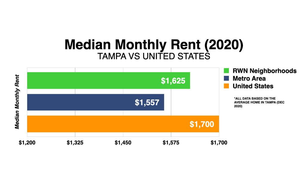 Graph Showing Tampa Median Monthly Rent 2020