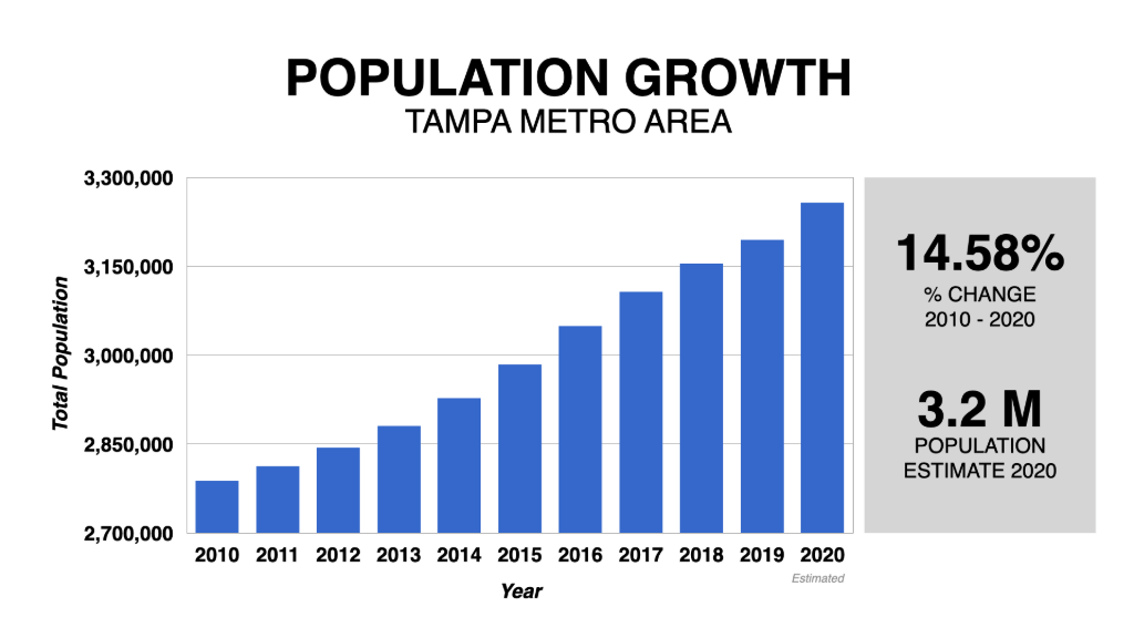 Graph Showing Tampa Population Growth 2010-2020