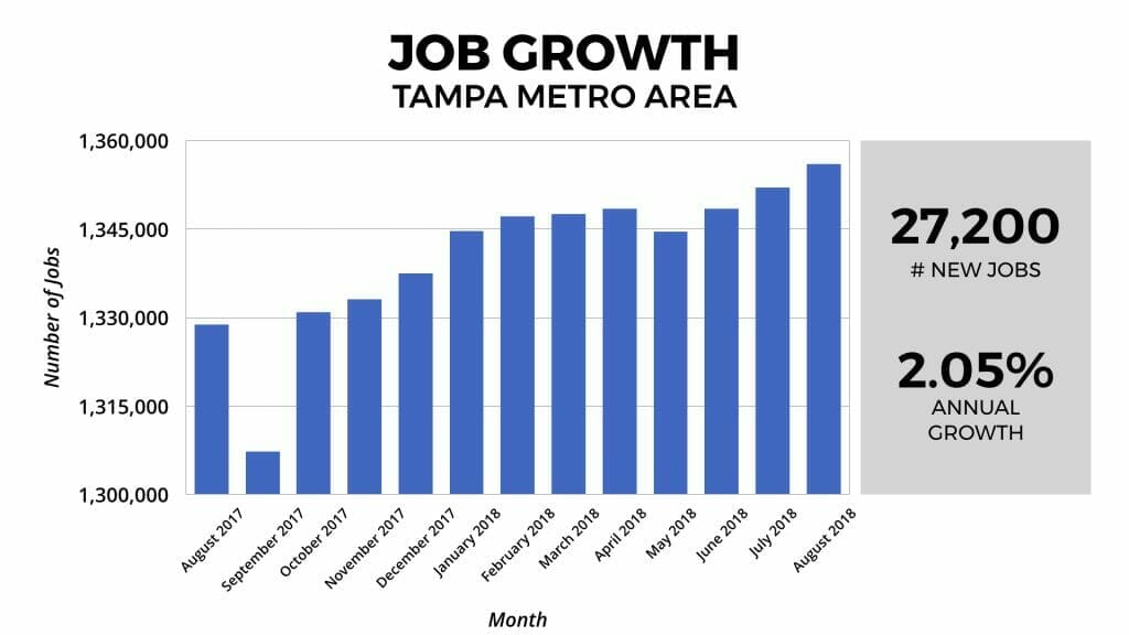 Tampa Real Estate Market Job Growth 2018