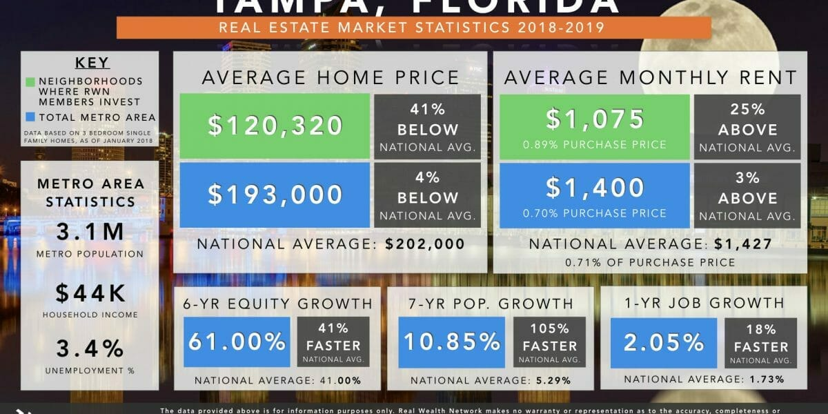 Tampa Real Estate Market Trends & Statistics 2019