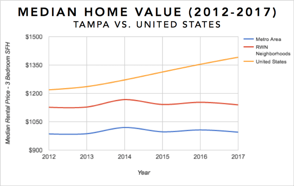 Tampa Real Estate Investment Market Trends & Statistics - Median Equity Growth for 3 Bedroom Single Family Homes 2012-2017 Infographic