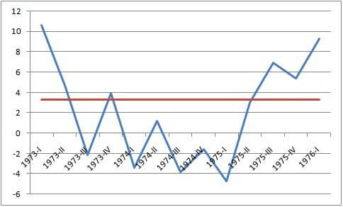 Image Highlighting U-shaped graph recession