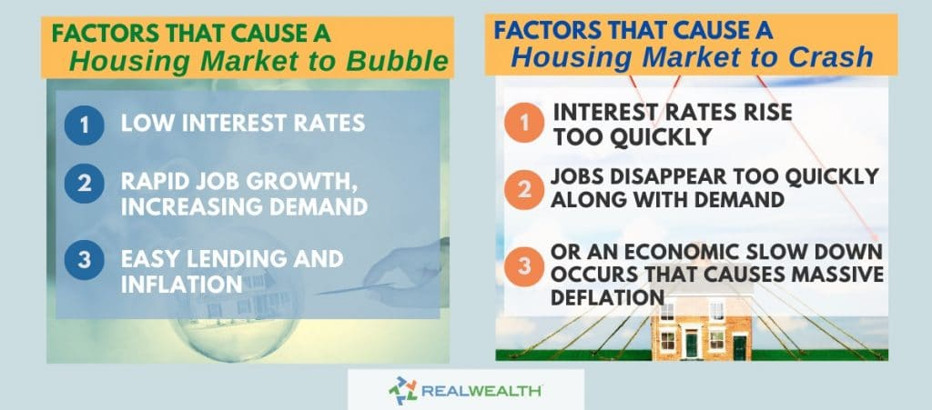 What Factors Cause a Housing Market to Crash Infographic