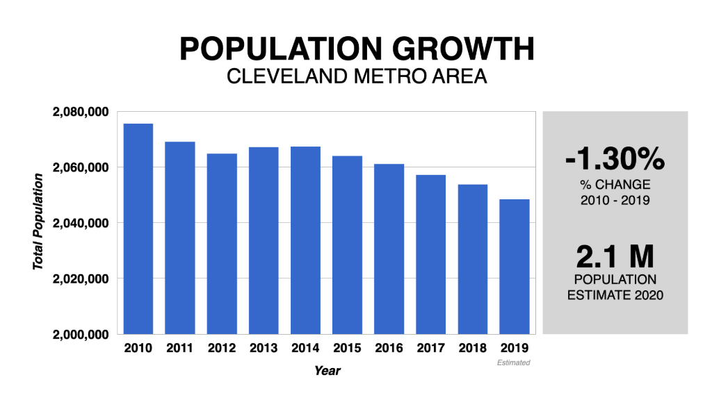 Graph Showing Cleveland Population Growth 2010-2020