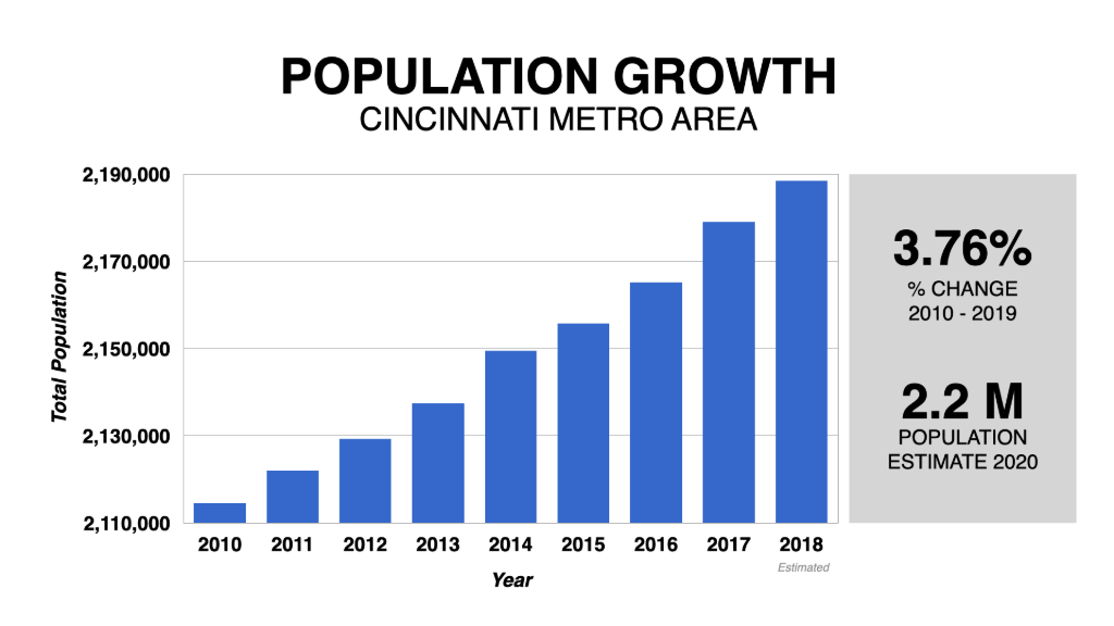 Graph Showing Cincinnati Population Growth 2010-2020