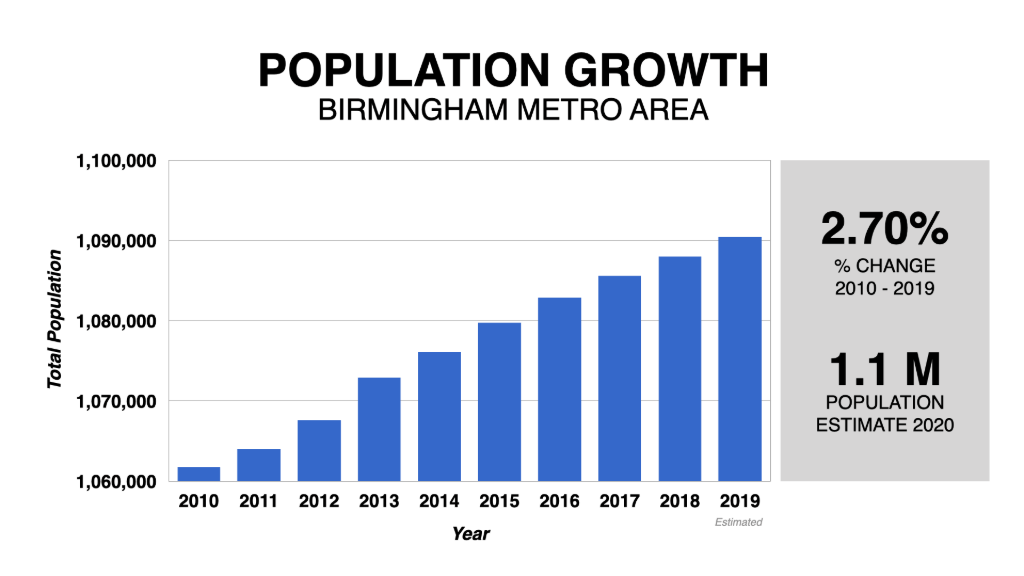 Birmingham Population Growth 2010 2020