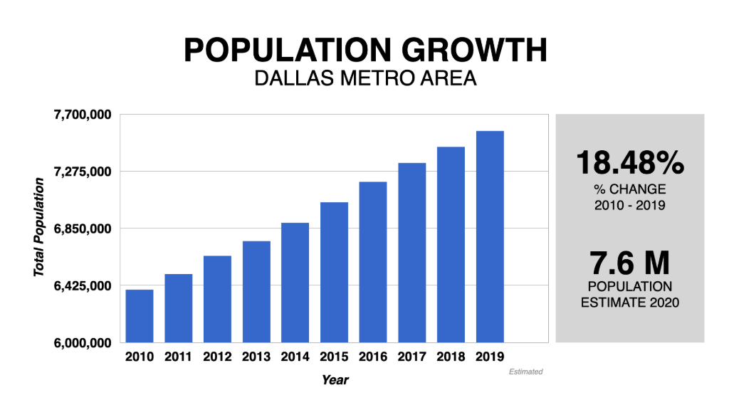 Graph Showing Dallas Population Growth 2010-2020